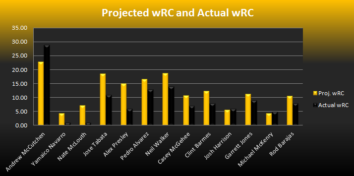 wRCProjgraph
